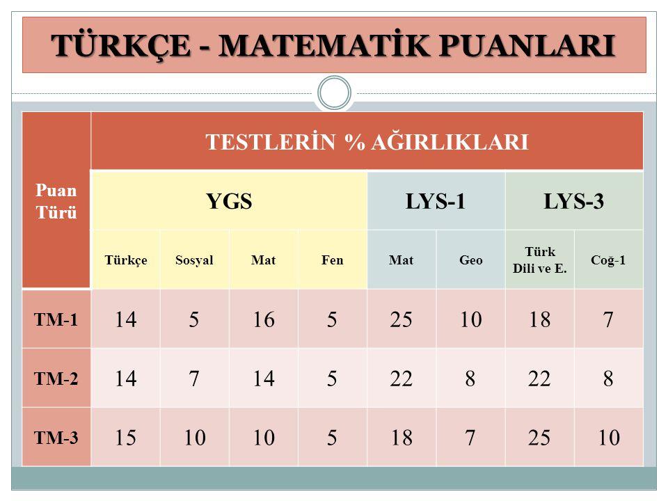 TÜRKÇE - MATEMATİK PUANLARI Puan Türü TESTLERİN % AĞIRLIKLARI YGSLYS-1LYS-3 TürkçeSosyalMatFenMatGeo Türk Dili ve E. Coğ-1 TM-1 1451652510187 TM-2 147