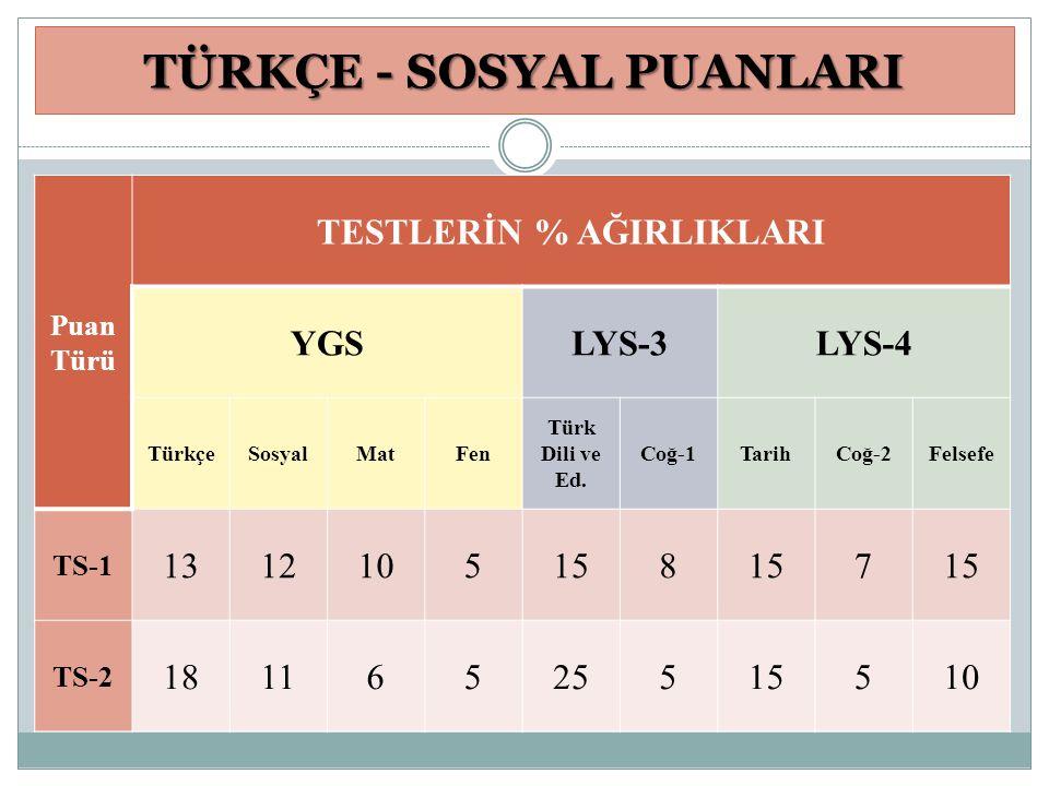 TÜRKÇE - SOSYAL PUANLARI Puan Türü TESTLERİN % AĞIRLIKLARI YGSLYS-3LYS-4 TürkçeSosyalMatFen Türk Dili ve Ed. Coğ-1TarihCoğ-2Felsefe TS-1 1312105158 7
