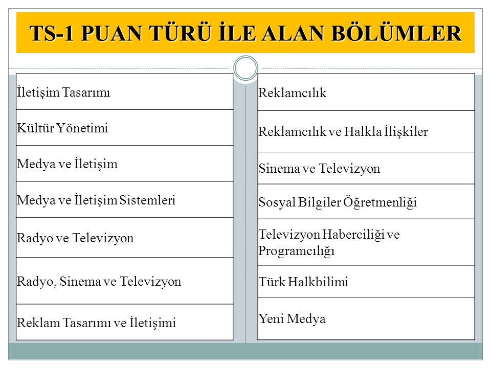 TS-1 PUAN TÜRÜ İLE ALAN BÖLÜMLER İletişim Tasarımı Kültür Yönetimi Medya ve İletişim Medya ve İletişim Sistemleri Radyo ve Televizyon Radyo, Sinema ve