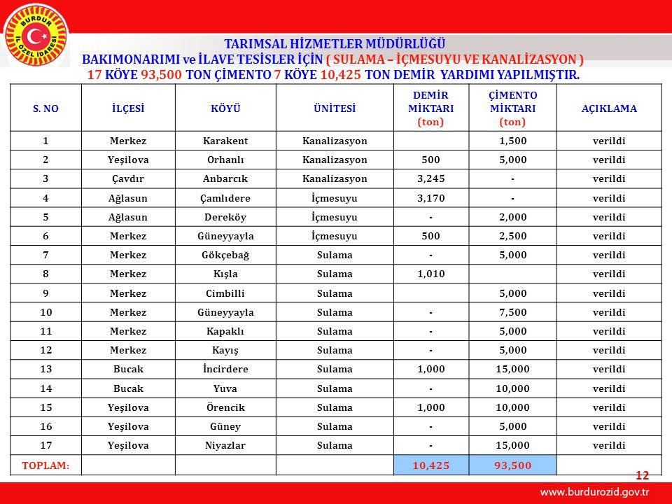 TARIMSAL HİZMETLER MÜDÜRLÜĞÜ BAKIMONARIMI ve İLAVE TESİSLER İÇİN ( SULAMA – İÇMESUYU VE KANALİZASYON ) 17 KÖYE 93,500 TON ÇİMENTO 7 KÖYE 10,425 TON DE