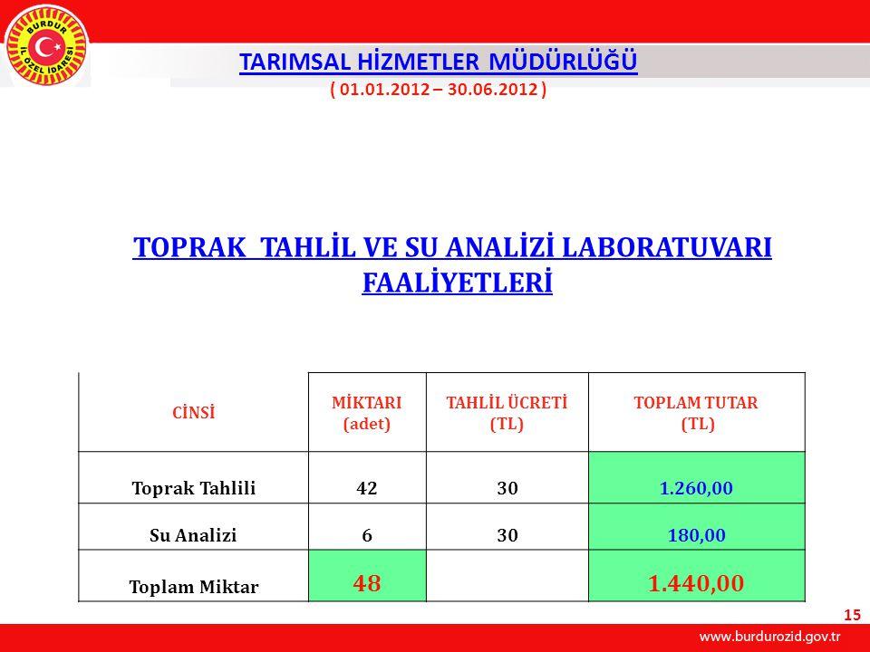 TARIMSAL HİZMETLER MÜDÜRLÜĞÜ ( 01.01.2012 – 30.06.2012 ) TOPRAK TAHLİL VE SU ANALİZİ LABORATUVARI FAALİYETLERİ CİNSİ MİKTARI (adet) TAHLİL ÜCRETİ (TL) TOPLAM TUTAR (TL) Toprak Tahlili42301.260,00 Su Analizi630180,00 Toplam Miktar 481.440,00 15