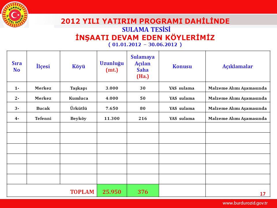 2012 YILI YATIRIM PROGRAMI DAHİLİNDE SULAMA TESİSİ İNŞAATI DEVAM EDEN KÖYLERİMİZ ( 01.01.2012 – 30.06.2012 ) Sıra No İlçesiKöyü Uzunluğu (mt.) Sulamaya Açılan Saha (Ha.) KonusuAçıklamalar 1-MerkezTaşkapı3.00030YAS sulama Malzeme Alımı Aşamasında 2-MerkezKumluca4.00050YAS sulamaMalzeme Alımı Aşamasında 3-BucakÜrkütlü7.65080YAS sulamaMalzeme Alımı Aşamasında 4-TefenniBeyköy11.300216YAS sulamaMalzeme Alımı Aşamasında TOPLAM25.950376 17