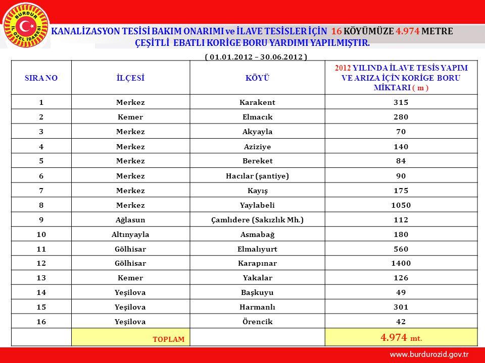 KANALİZASYON TESİSİ BAKIM ONARIMI ve İLAVE TESİSLER İÇİN 16 KÖYÜMÜZE 4.974 METRE ÇEŞİTLİ EBATLI KORİGE BORU YARDIMI YAPILMIŞTIR. ( 01.01.2012 – 30.06.