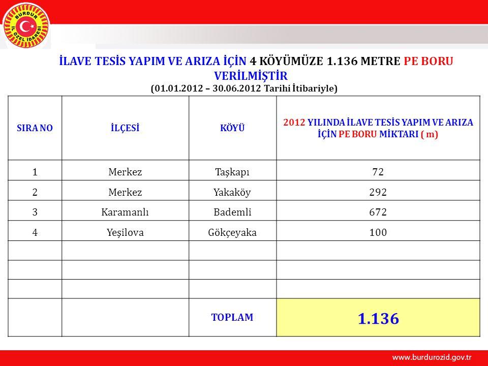 İLAVE TESİS YAPIM VE ARIZA İÇİN 4 KÖYÜMÜZE 1.136 METRE PE BORU VERİLMİŞTİR (01.01.2012 – 30.06.2012 Tarihi İtibariyle) SIRA NOİLÇESİKÖYÜ 2012 YILINDA İLAVE TESİS YAPIM VE ARIZA İÇİN PE BORU MİKTARI ( m) 1MerkezTaşkapı72 2MerkezYakaköy292 3KaramanlıBademli672 4YeşilovaGökçeyaka100 TOPLAM 1.136