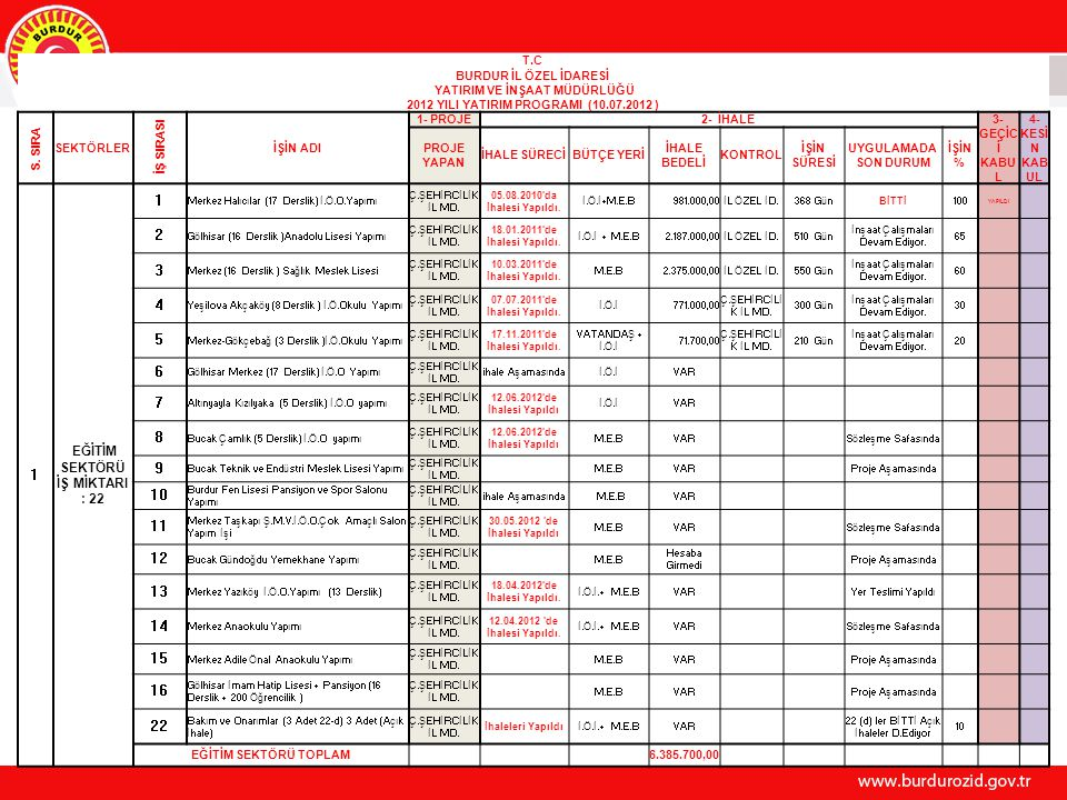 37 T.C BURDUR İL ÖZEL İDARESİ YATIRIM VE İNŞAAT MÜDÜRLÜĞÜ 2012 YILI YATIRIM PROGRAMI (10.07.2012 ) S. SIRA SEKTÖRLER İŞ SIRASI İŞİN ADI 1- PROJE2- İHA