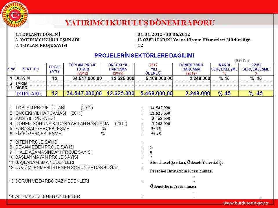YATIRIMCI KURULUŞ DÖNEM RAPORU 1.TOPLANTI DÖNEMİ:1.Dönem ( 01.01.2012 - 30.06.2012) 2.
