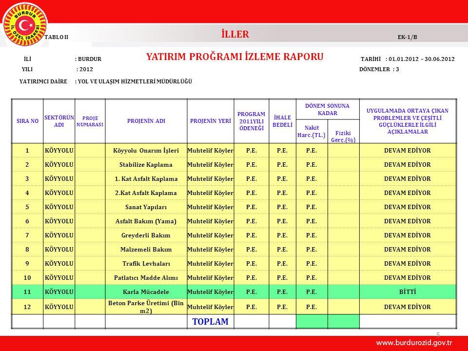 36 İLLER TABLO II YATIRIM PROĞRAMI İZLEME RAPORU EK-1/B İLİ : BURDUR TARİHİ: 01.01.2012 - 30.062012 YILI: 2012DÖNEMLER: 3 YATIRIMCI DAİRE: YATIRIM VE İNŞAAT MÜDÜRLÜĞÜ(BİN TL.) SIRA NO SEKTÖRÜN ADI PROJE NUMARASI PROJENİN ADIPROJENİN YERİ PROĞRAM YILI ÖDENEĞİ ( 2012 YILI) İHALE BEDELİ (KDV HARİÇ) DÖNEM SONUNA KADAR UYGULAMADA ORTAYA ÇIKAN PROBLEMLER VE ÇEŞİTLİ GÜÇLÜKLERLE İLGİLİ AÇIKLAMALAR Nakit Harc.