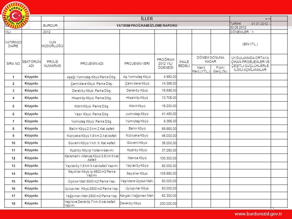 51 TABLO II İLLER EK-1/B İLİ : BURDURYATIRIM PROĞRAMI İZLEME RAPORU TARİHİ : 01.01.2012 - 30.06.2012 YILI : 2012 DÖNEMLER : 1 YATIRIMCI DAİRE YUH MÜDÜRLÜĞÜ (BİN YTL.) SIRA NO SEKTÖRÜN ADI PROJE NUMARASI PROJENİN ADIPROJENİN YERİ PROĞRAM 2012 YILI ÖDENEĞİ İHALE BEDELİ DÖNEM SONUNA KADAR UYGULAMADA ORTAYA ÇIKAN PROBLEMLER VE ÇEŞİTLİ GÜÇLÜKLERLE İLGİLİ AÇIKLAMALAR Nakit Harc.(YTL.) Fiziki Gerç.(%) 1Köyyolu Aşağı Yumrutaş Köyü Parke Döş.Aş.Yumrutaş Köyü4.950,00 2Köyyolu Çamlıdere Köyü Parke Döş.Çamlıdere Köyü14.365,00 3Köyyolu Dereköy Köyü Parke Döş.Dereköy Köyü16.685,00 4Köyyolu Hisarköy Köyü Parke Döş.Hisarköy Köyü13.705,00 5Köyyolu Kibrit Köyü Parke Döş.Kibrit Köyü15.200,00 6Köyyolu Yazır Köyü Parke Döş.yumrutaş Köyü41.490,00 7Köyyolu Yumrutaş Köyü Parke Döş.Yumrutaş Köyü8.355,00 8Köyyolu Ballık Köyü 2,0 km 2.Kat AsfaltBallık Köyü59.550,00 9Köyyolu Kızılyaka Köyü 1,5 km 2.kat AsfaltKızılyaka Köyü45.000,00 10Köyyolu Güvenli Köyü 1 km.