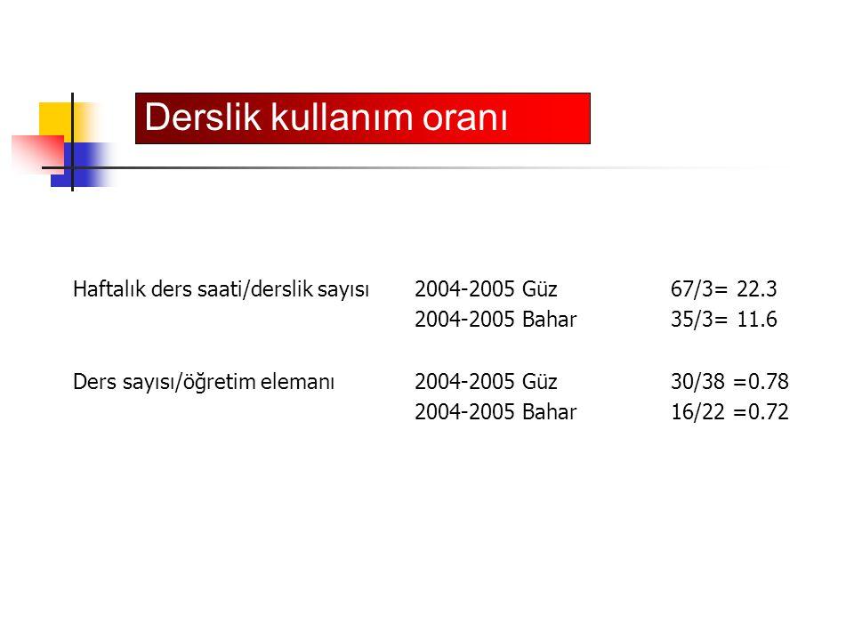 Derslik kullanım oranı Haftalık ders saati/derslik sayısı2004-2005 Güz 67/3= 22.3 2004-2005 Bahar 35/3= 11.6 Ders sayısı/öğretim elemanı2004-2005 Güz