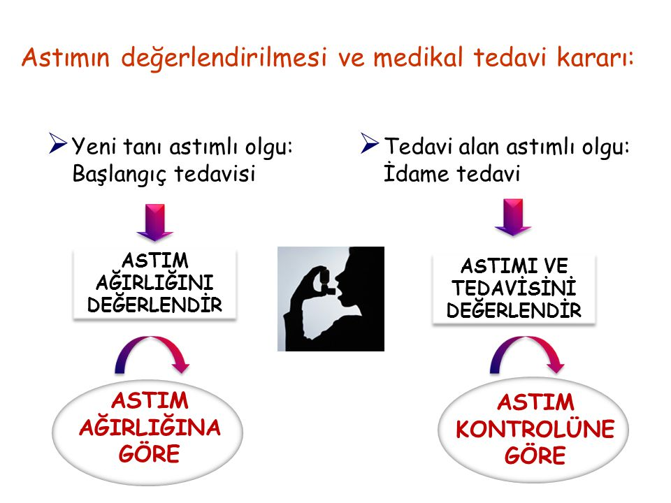 Astımın değerlendirilmesi ve medikal tedavi kararı:  Yeni tanı astımlı olgu: Başlangıç tedavisi  Tedavi alan astımlı olgu: İdame tedavi ASTIM AĞIRLI