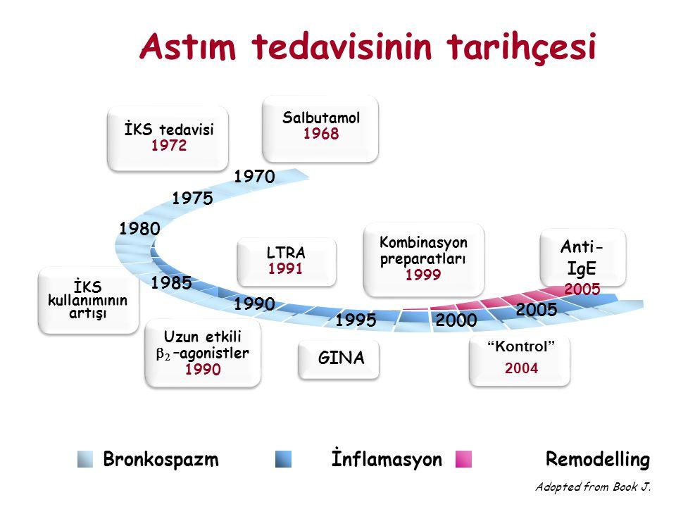 Bronkospazm İnflamasyon Remodelling Adopted from Book J. Astım tedavisinin tarihçesi İKS tedavisi 1972 Salbutamol 1968 1985 1980 Kombinasyon preparatl