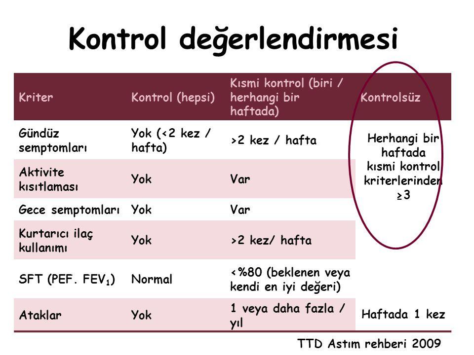 Kontrol değerlendirmesi KriterKontrol (hepsi) Kısmi kontrol (biri / herhangi bir haftada) Kontrolsüz Gündüz semptomları Yok (<2 kez / hafta) >2 kez /