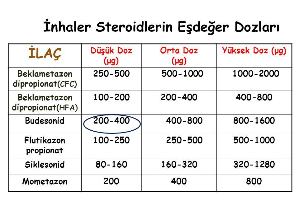 İLAÇ Düşük Doz (μg) Orta Doz (μg) Yüksek Doz (μg) Beklametazon dipropionat (CFC) 250-500 500-1000 1000-2000 Beklametazon dipropionat (HFA) 100-200200-