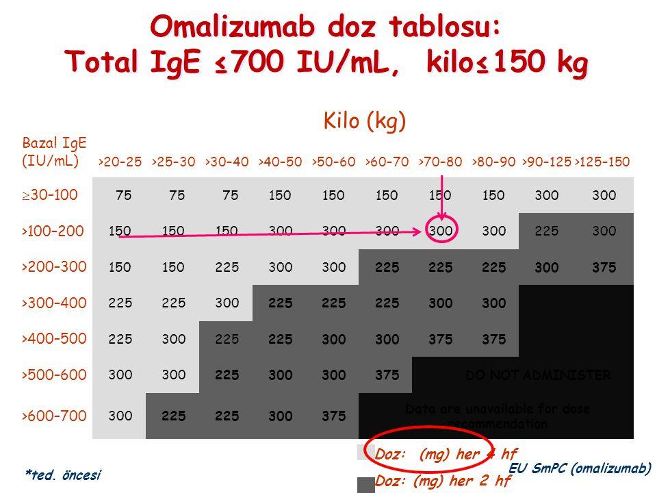 Omalizumab doz tablosu: Total IgE ≤700 IU/mL, kilo≤150 kg Omalizumab doz tablosu: Total IgE ≤700 IU/mL, kilo≤150 kg Bazal IgE (IU/mL) Kilo (kg) >20–25