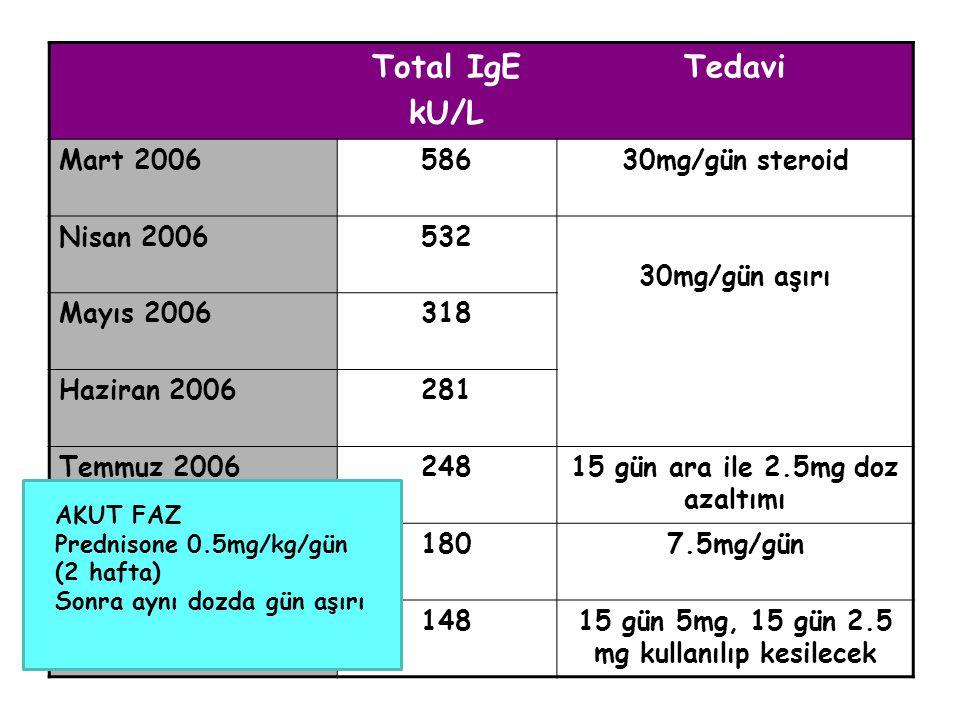 Total IgE kU/L Tedavi Mart 200658630mg/gün steroid Nisan 2006532 30mg/gün aşırı Mayıs 2006318 Haziran 2006281 Temmuz 200624815 gün ara ile 2.5mg doz a