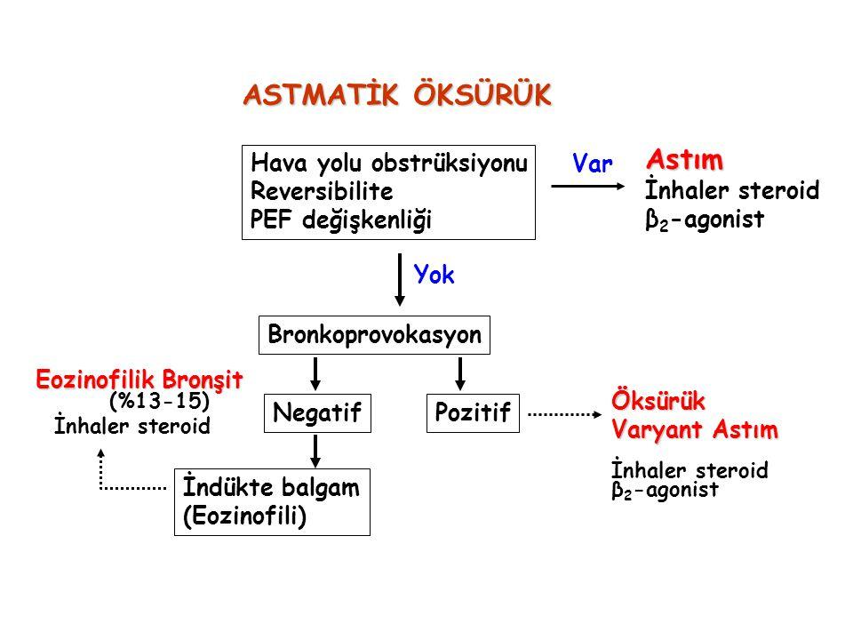 Pozitif Öksürük Varyant Astım İnhaler steroid β 2 -agonist Negatif İndükte balgam (Eozinofili) Eozinofilik Bronşit (%13-15) İnhaler steroid ASTMATİK Ö