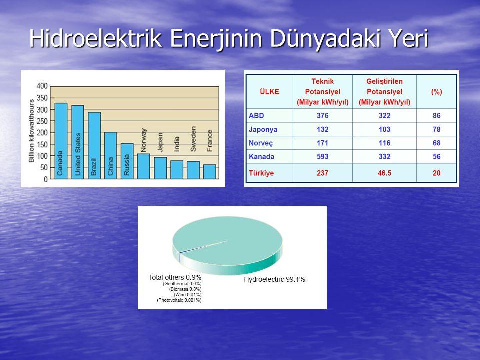 Hidroelektrik Enerjinin Dünyadaki Yeri