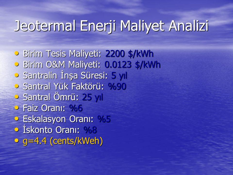 Jeotermal Enerji Maliyet Analizi Birim Tesis Maliyeti: 2200 $/kWh Birim Tesis Maliyeti: 2200 $/kWh Birim O&M Maliyeti: 0.0123 $/kWh Birim O&M Maliyeti: 0.0123 $/kWh Santralin İnşa Süresi: 5 yıl Santralin İnşa Süresi: 5 yıl Santral Yük Faktörü: %90 Santral Yük Faktörü: %90 Santral Ömrü: 25 yıl Santral Ömrü: 25 yıl Faiz Oranı: %6 Faiz Oranı: %6 Eskalasyon Oranı: %5 Eskalasyon Oranı: %5 İskonto Oranı: %8 İskonto Oranı: %8 g=4.4 (cents/kWeh) g=4.4 (cents/kWeh)