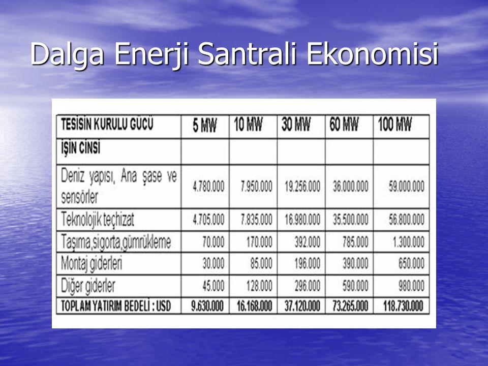 Dalga Enerji Santrali Ekonomisi