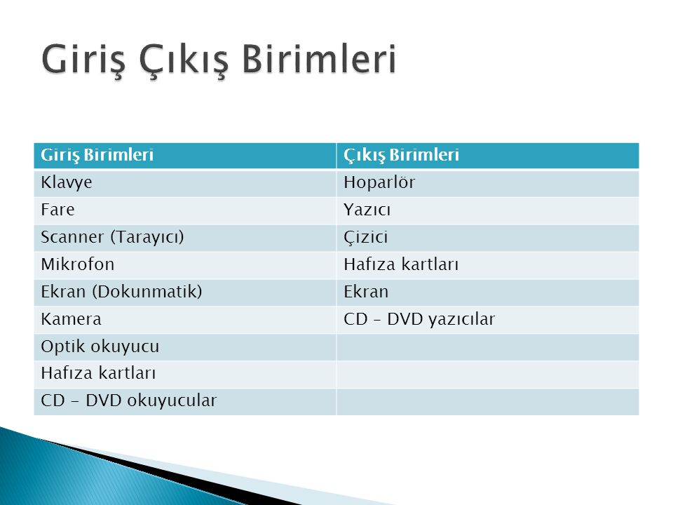 Giriş BirimleriÇıkış Birimleri KlavyeHoparlör FareYazıcı Scanner (Tarayıcı)Çizici MikrofonHafıza kartları Ekran (Dokunmatik)Ekran KameraCD – DVD yazıc