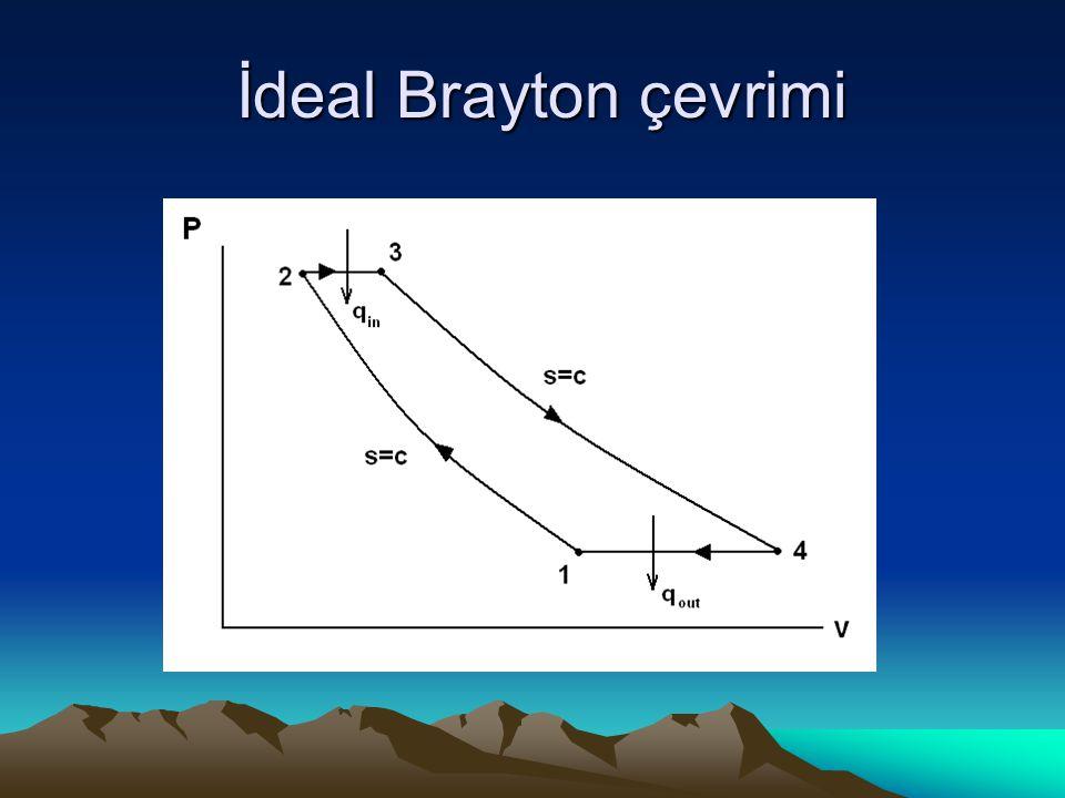 İdeal Brayton çevrimi İdeal Brayton çevrimi
