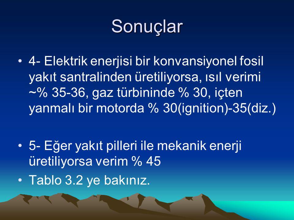 Sonuçlar 4- Elektrik enerjisi bir konvansiyonel fosil yakıt santralinden üretiliyorsa, ısıl verimi ~% 35-36, gaz türbininde % 30, içten yanmalı bir motorda % 30(ignition)-35(diz.) 5- Eğer yakıt pilleri ile mekanik enerji üretiliyorsa verim % 45 Tablo 3.2 ye bakınız.