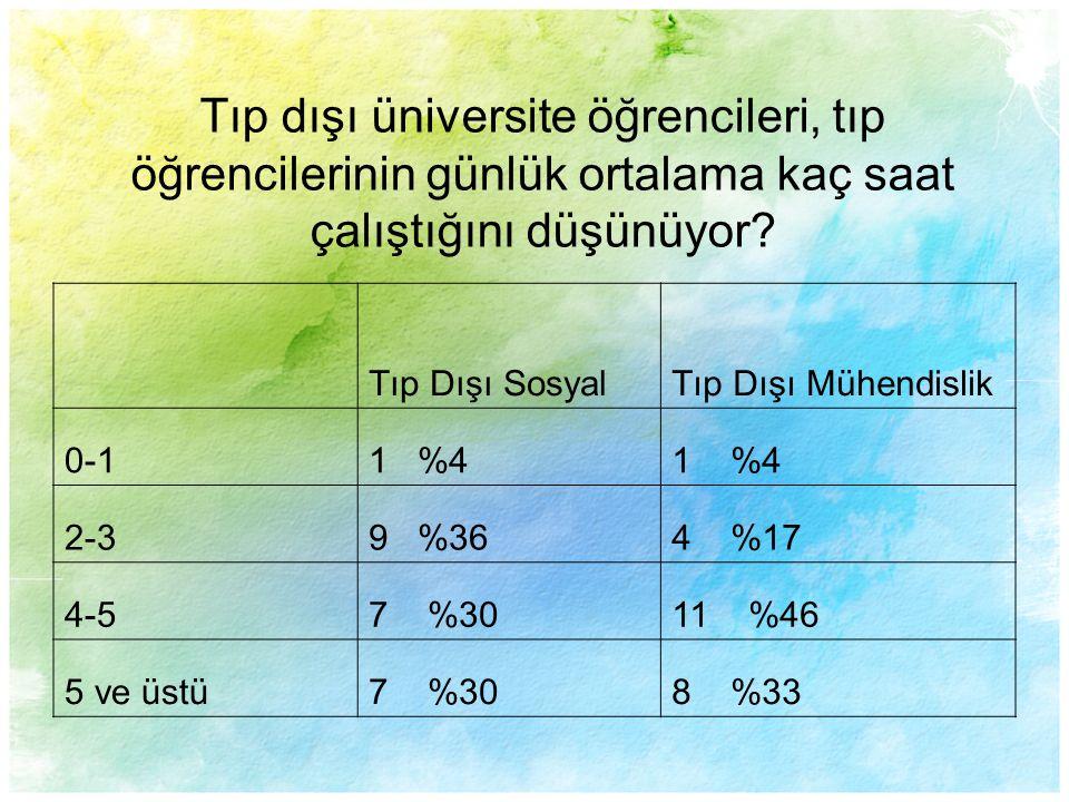 Tıp Dışı SosyalTıp Dışı Mühendislik 0-11 %4 2-39 %364 %17 4-57 %3011 %46 5 ve üstü7 %308 %33 Tıp dışı üniversite öğrencileri, tıp öğrencilerinin günlü