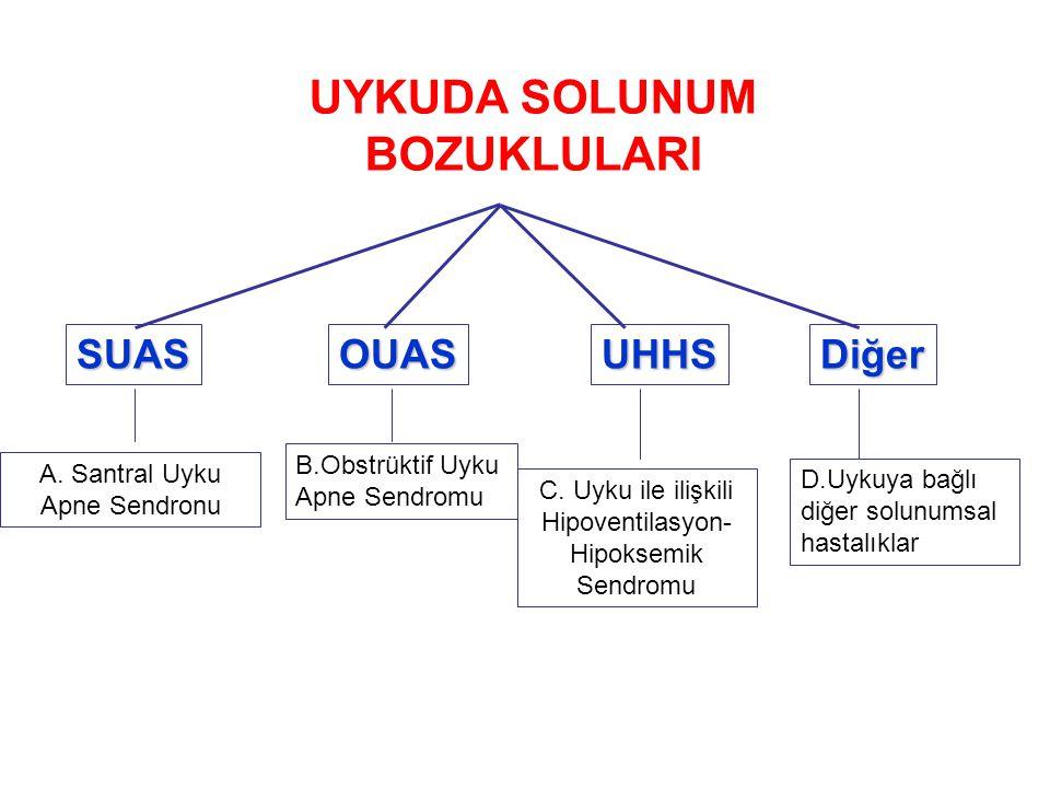 SUASOUASUHHSDiğer A. Santral Uyku Apne Sendronu B.Obstrüktif Uyku Apne Sendromu C. Uyku ile ilişkili Hipoventilasyon- Hipoksemik Sendromu D.Uykuya bağ
