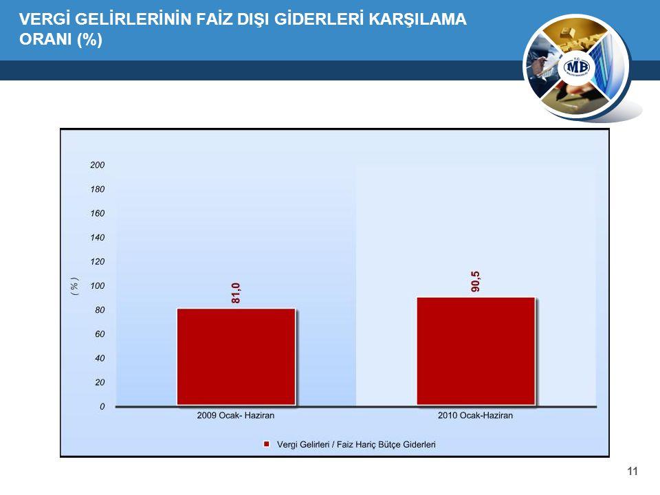 11 VERGİ GELİRLERİNİN FAİZ DIŞI GİDERLERİ KARŞILAMA ORANI (%)