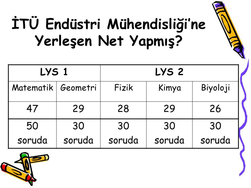 İTÜ Endüstri Mühendisliği'ne Yerleşen Net Yapmış? LYS 1LYS 2 MatematikGeometriFizikKimyaBiyoloji 4729282926 50 soruda 30 soruda 30 soruda 30 soruda 30