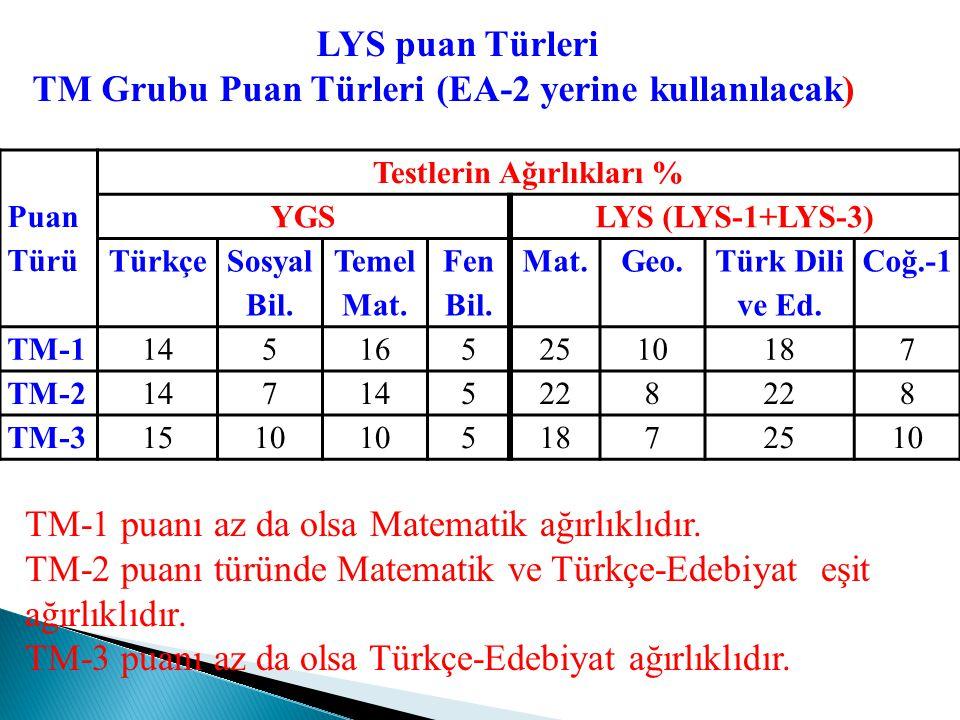 Puan Türü Testlerin Ağırlıkları % YGSLYS (LYS-1+LYS-2) Türkçe Sosyal Bil. Temel Mat. Fen Bil. Mat.Geo.FizikKim.Biyo. MF-111516826131065 MF-2115 131671