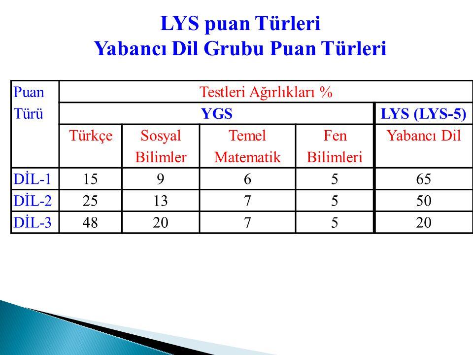 Puan Türü Testlerin Ağırlıkları % YGSLYS (LYS-3+LYS-4) Türkçe Sosyal Bil. Temel Mat. Fen Bil. TD.ve Ed. Coğ.-1TarihCoğ-2 Fel. Gr. TS-11312105158 7 TS-