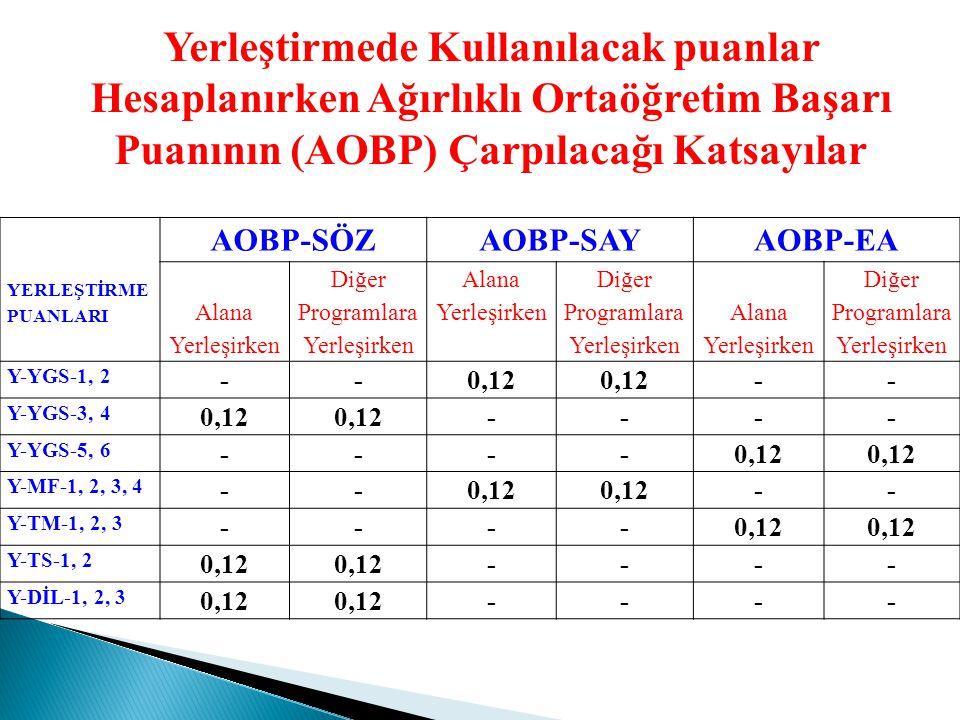 2013- ÖSYS İkinci Aşama : Lisans Yerleştirme Sınavı (LYS) Ortaöğretim başarı puanı (OBP) ve ağırlıklı ortaöğretim başarı puanı (AOBP) değer aralıkları: OBP ve AOBP mevcut hesaplama yöntemine göre hesaplanacak değer aralığı 50-100 arası olacak.