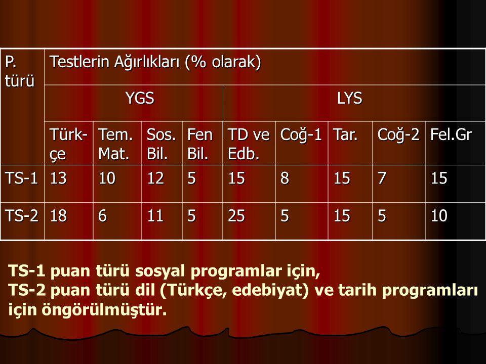 TS-1 puan türü sosyal programlar için, TS-2 puan türü dil (Türkçe, edebiyat) ve tarih programları için öngörülmüştür. P. türü Testlerin Ağırlıkları (%
