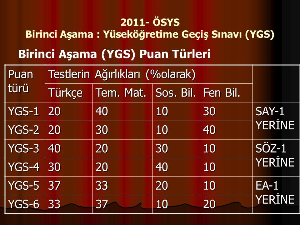 2011- ÖSYS Birinci Aşama : Yüseköğretime Geçiş Sınavı (YGS) Birinci Aşama (YGS) Puan Türleri Puan türü Testlerin Ağırlıkları (%olarak) Türkçe Tem. Mat