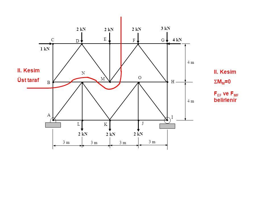 II. Kesim  M M =0 F EF ve F MF belirlenir C B A D E F G H O L K J I N 1 kN 2 kN 3 kN 4 kN 2 kN 4 m 3 m II. Kesim Üst taraf M