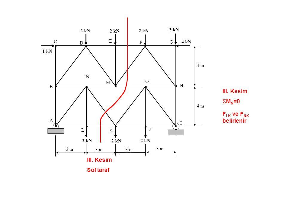 III. Kesim  M N =0 F LK ve F NK belirlenir C B A D E F G H O L K J I N 1 kN 2 kN 3 kN 4 kN 2 kN 4 m 3 m III. Kesim Sol taraf M