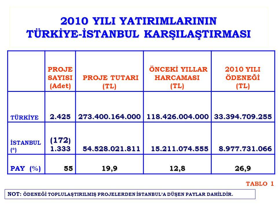 2010 YILI YATIRIMLARININ TÜRKİYE-İSTANBUL KARŞILAŞTIRMASI PROJE SAYISI (Adet) PROJE TUTARI (TL) ÖNCEKİ YILLAR HARCAMASI (TL) 2010 YILI ÖDENEĞİ (TL) TÜRKİYE2.425273.400.164.000118.426.004.00033.394.709.255 İSTANBUL (*) (172 ) 1.33354.528.021.81115.211.074.5558.977.731.066 PAY (%)5519,912,826,9 TABLO 1 NOT: ÖDENEĞİ TOPLULAŞTIRILMIŞ PROJELERDEN İSTANBUL'A DÜŞEN PAYLAR DAHİLDİR.