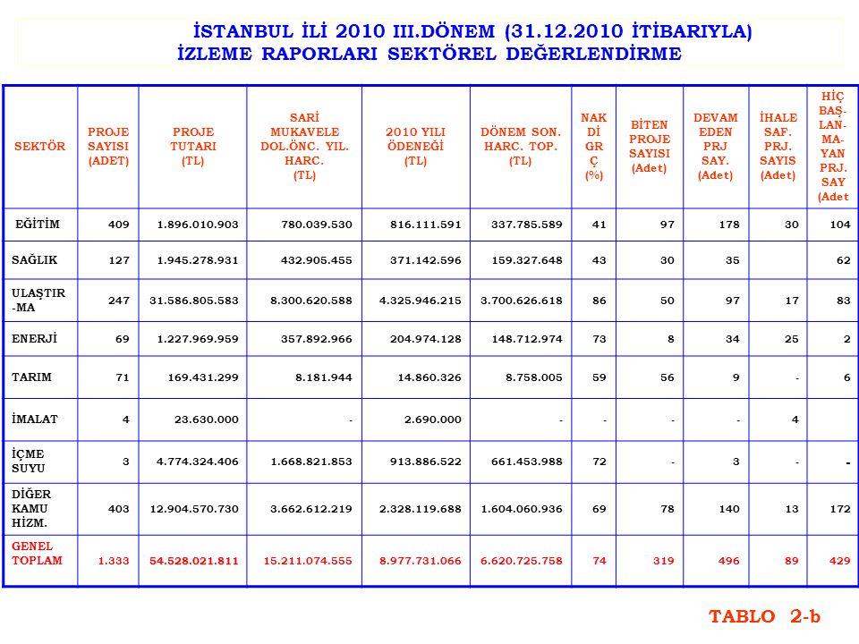 2010 YILI AYRILAN ÖDENEĞİN SEKTÖREL DAĞILIMI SEKTÖR ADI PAY (%) ULAŞTIRMA48,2 DİĞER KAMU HİZMETLERİ25,9 İÇME SUYU10,2 EĞİTİM9,1 SAĞLIK4,1 ENERJİ2,3 İMALAT0,1 TARIM0,1 TOPLAM100 TABLO 3