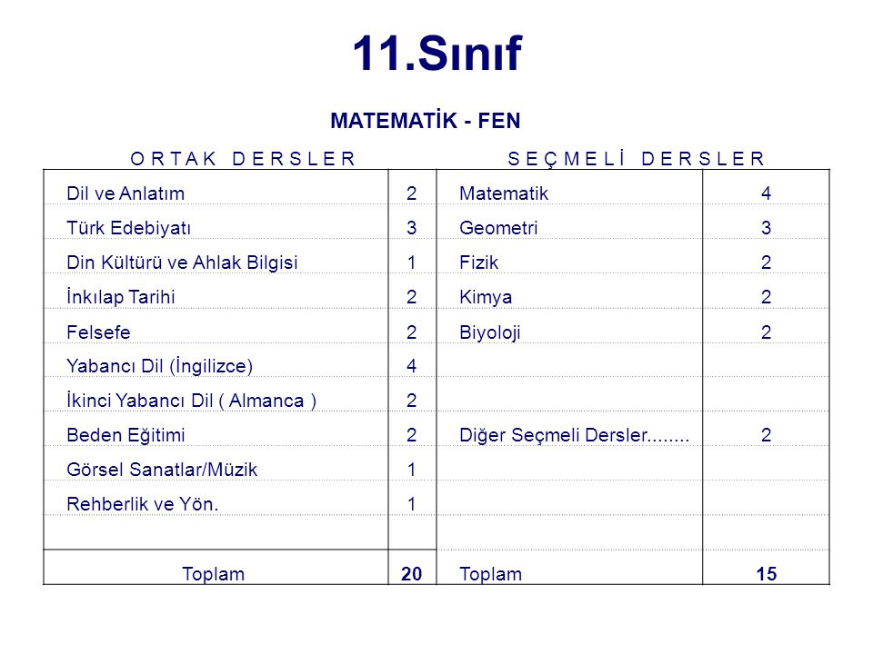 11.Sınıf O R T A K D E R S L E R S E Ç M E L İ D E R S L E R Dil ve Anlatım2 Matematik4 Türk Edebiyatı3 Geometri3 Din Kültürü ve Ahlak Bilgisi1 Fizik2