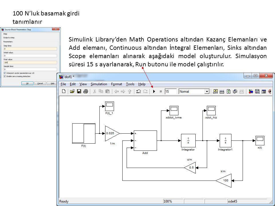 100 N'luk basamak girdi tanımlanır Simulink Library'den Math Operations altından Kazanç Elemanları ve Add elemanı, Continuous altından İntegral Elemenları, Sinks altından Scope elemanları alınarak aşağıdaki model oluşturulur.