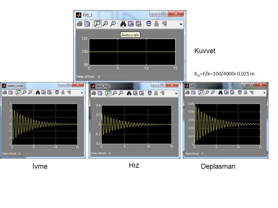 İvme Hız Deplasman X ss =F/k=100/4000=0.025 m Kuvvet