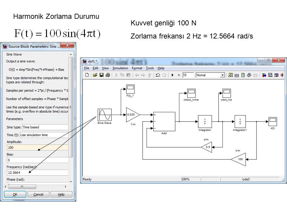 Harmonik Zorlama Durumu Kuvvet genliği 100 N Zorlama frekansı 2 Hz = 12.5664 rad/s
