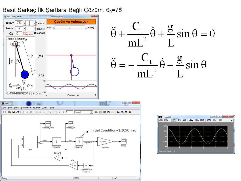 Basit Sarkaç İlk Şartlara Bağlı Çözüm: θ 0 =75 ̊ Initial Condition=1.3090 rad