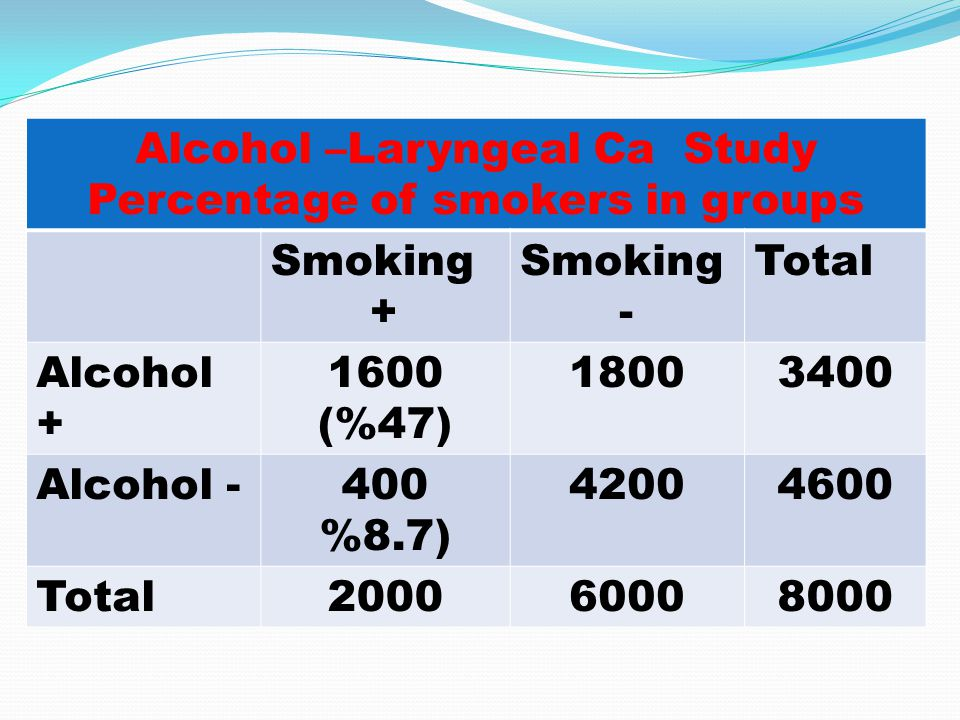 Smokers Laryngeal Ca NormalTotal Alcohol+48 (%3)15521600 Alcohol -12 (%3) 388 400 Total60 (%3)19402000 Relative risk=1 Odds ratio =1