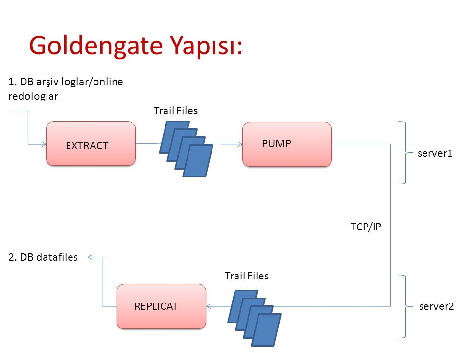 Goldengate Yapısı: EXTRACT PUMP REPLICAT TCP/IP server1 server2 Trail Files 1.