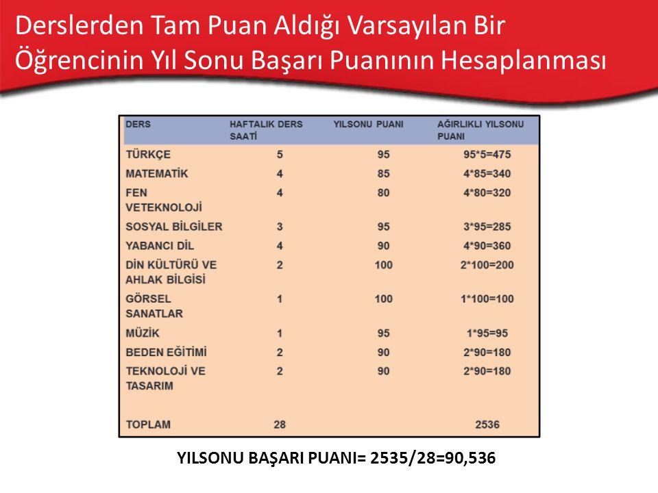 Seviye Belirleme Sınavında ;  Türkçe  Matematik  Fen Bilgisi  Sosyal Bilgiler  Din K.