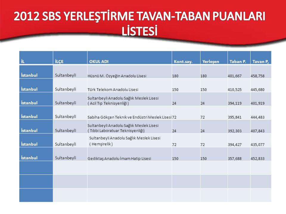 İLİLÇEOKUL ADIKont.say.YerleşenTaban P.Tavan P, İstanbulSultanbeyli Hüsnü M. Özyeğin Anadolu Lisesi180 401,667458,758 İstanbulSultanbeyli Türk Telekom