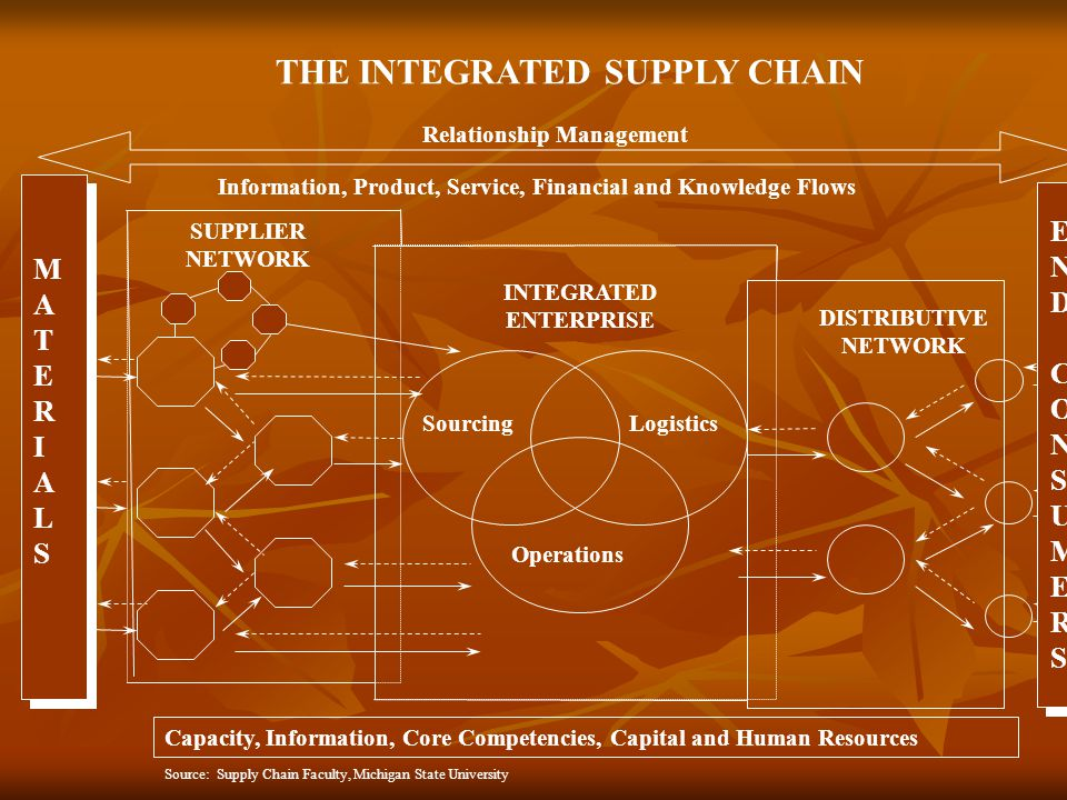SUPPLIER NETWORK INTEGRATED ENTERPRISE DISTRIBUTIVE NETWORK Information, Product, Service, Financial and Knowledge Flows MATERIALSMATERIALS THE INTEGR