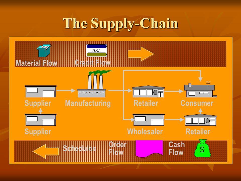 Consumer Retailer Manufacturing Material Flow VISA ® Credit Flow Supplier Wholesaler Retailer Cash Flow Order Flow Schedules The Supply-Chain